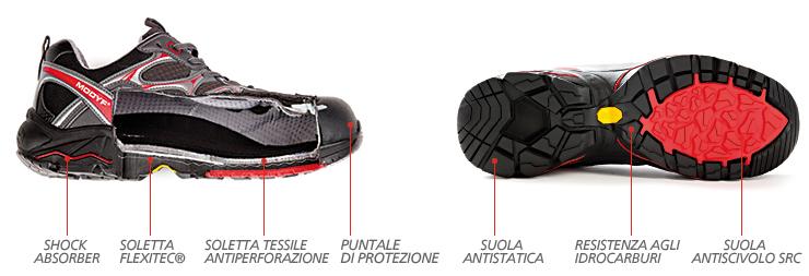 norme-scarpe-antinfortunistiche